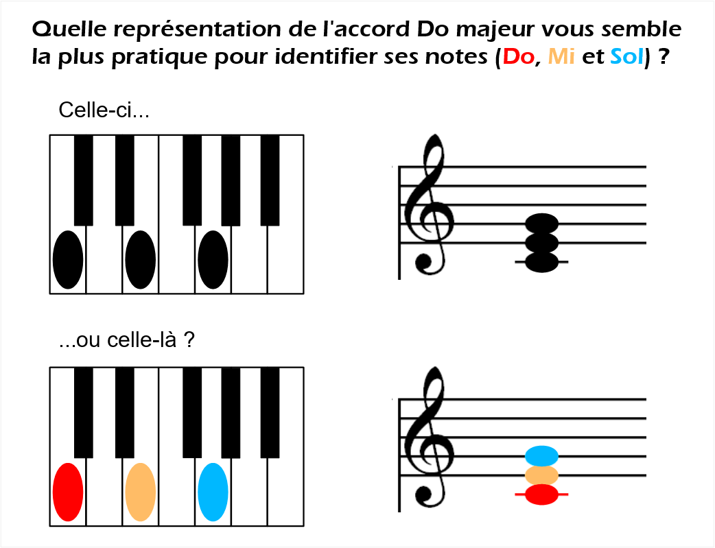 Les accords au piano en couleurs absolues