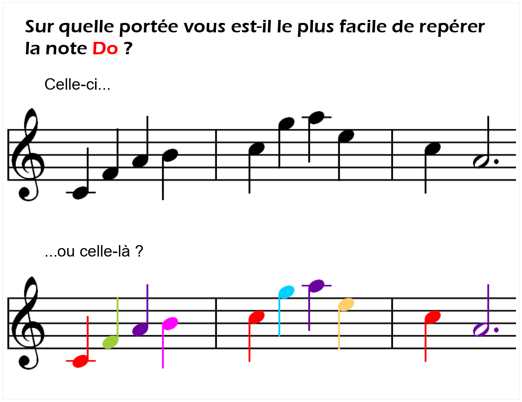 Les partitions au piano en couleurs absolues