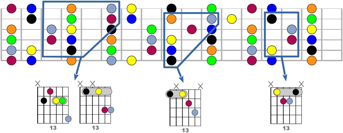 Tous les accords 13 possibles à la guitare