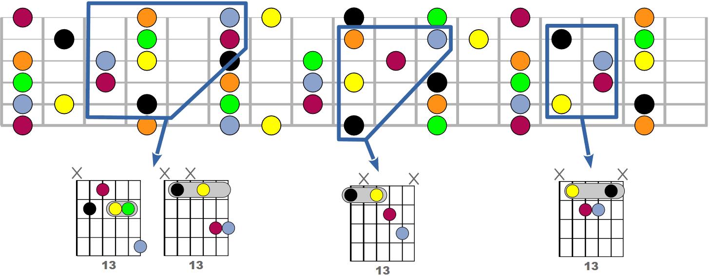 Tous les accords 9add13 possibles à la guitare