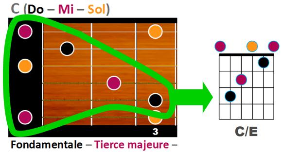 C/E - exemple 1