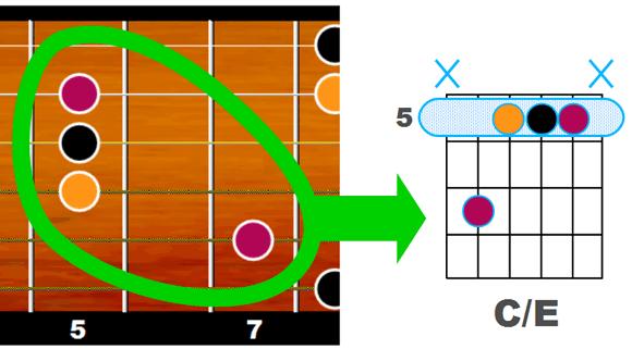 C/E exemple 2