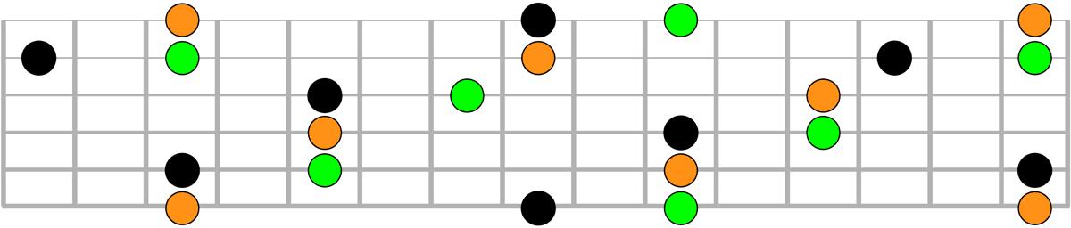 Repères pratiques pour jouer le 2-5-1 (ii-V-I) sur le manche de la guitare - Schéma récapitulatif (manche complet)