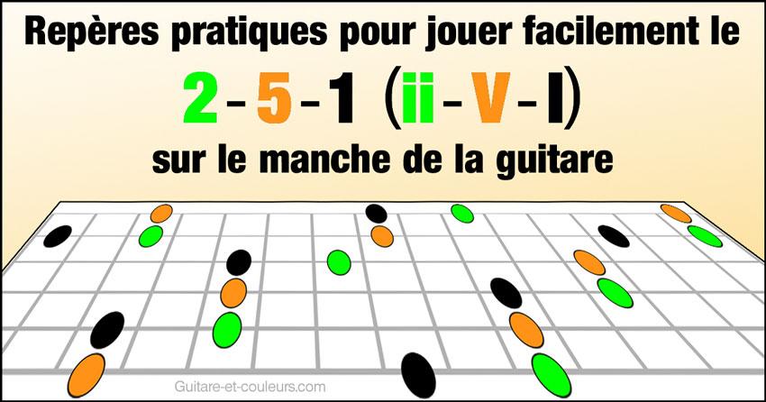 Repères pratiques pour jouer facilement le 2-5-1 (ii-V-I) sur le manche de la guitare