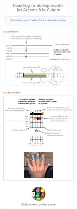 Deux Façons de Représenter les Accords à la Guitare