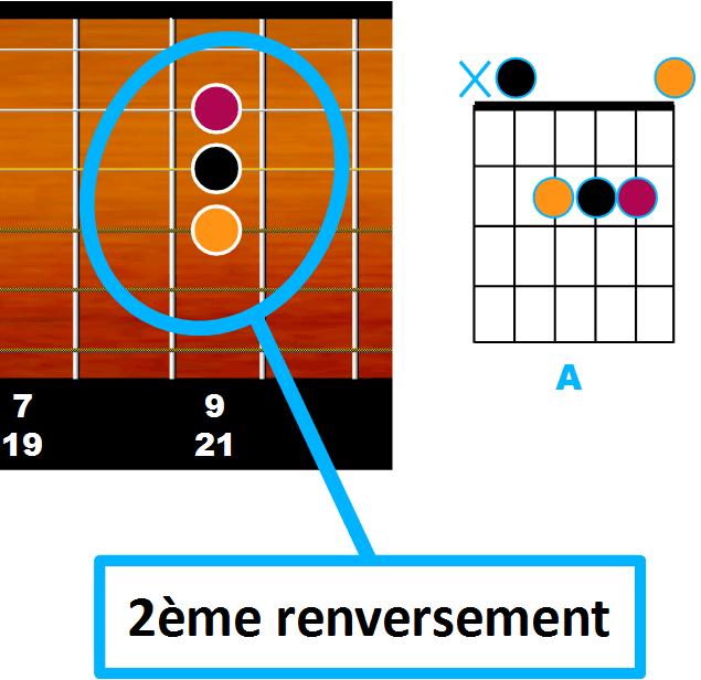 le second renversement en partant de la corde de Ré rappelle la forme de A majeur
