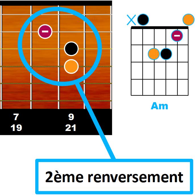 le second renversement en partant de la corde de Ré rappelle la forme de Am