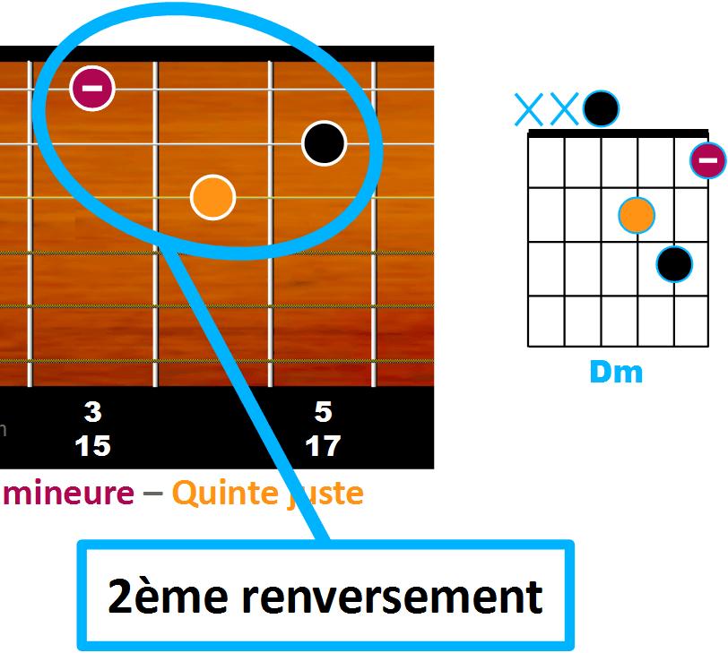 le second renversement à partir de la corde de Sol rappelle la forme de Rm