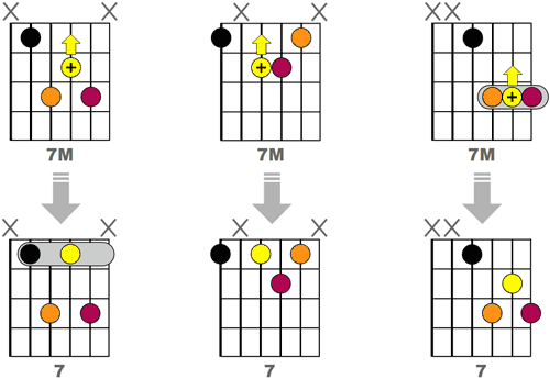 Obtenir 3 accords 7 Jazz en reculant d'une case la septième majeure des accords M7