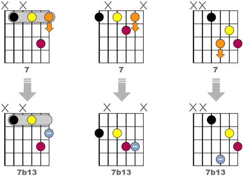 Obtenir 3 accords 7b13 Jazz en modifiant des accords 7