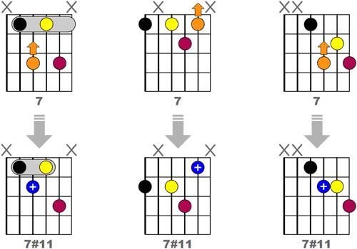 Obtenir 3 accords 7#11 Jazz en modifiant des accords 7