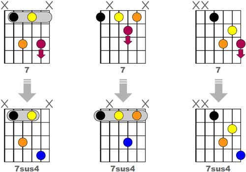 Obtenir 3 accords 7sus4 Jazz en avançant d'une case la tierce des accords 7