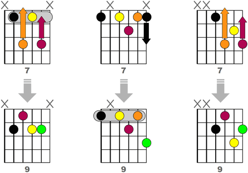 Obtenir 3 accords 9 Jazz en modifiant des accords 7