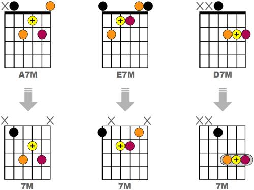 Jazzifier 3 accords M7 non Jazz