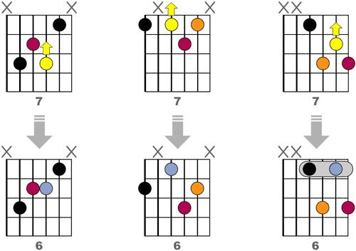 Obtenir 3 accords m6 Jazz en reculant d'une case la septième des accords m7