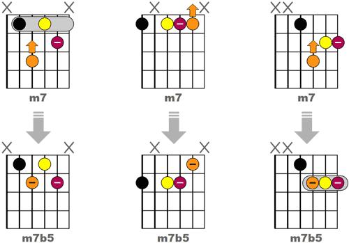 Obtenir 3 accords m7b5 Jazz en reculant d'une case la quinte des accords m7