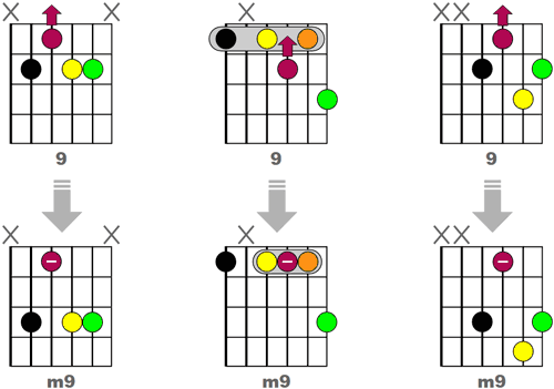 Obtenir 3 accords m9 Jazz en modifiant des accords 9