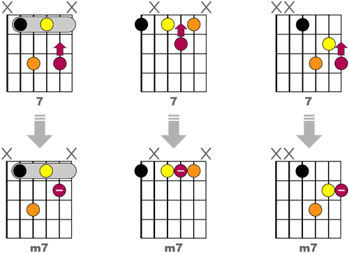 Obtenir 3 accords m7 Jazz en reculant d'une case la tierce des accords 7