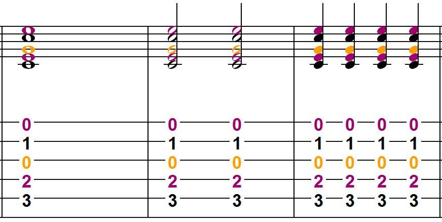 3 méthodes pour trouver des rythmiques de chanson