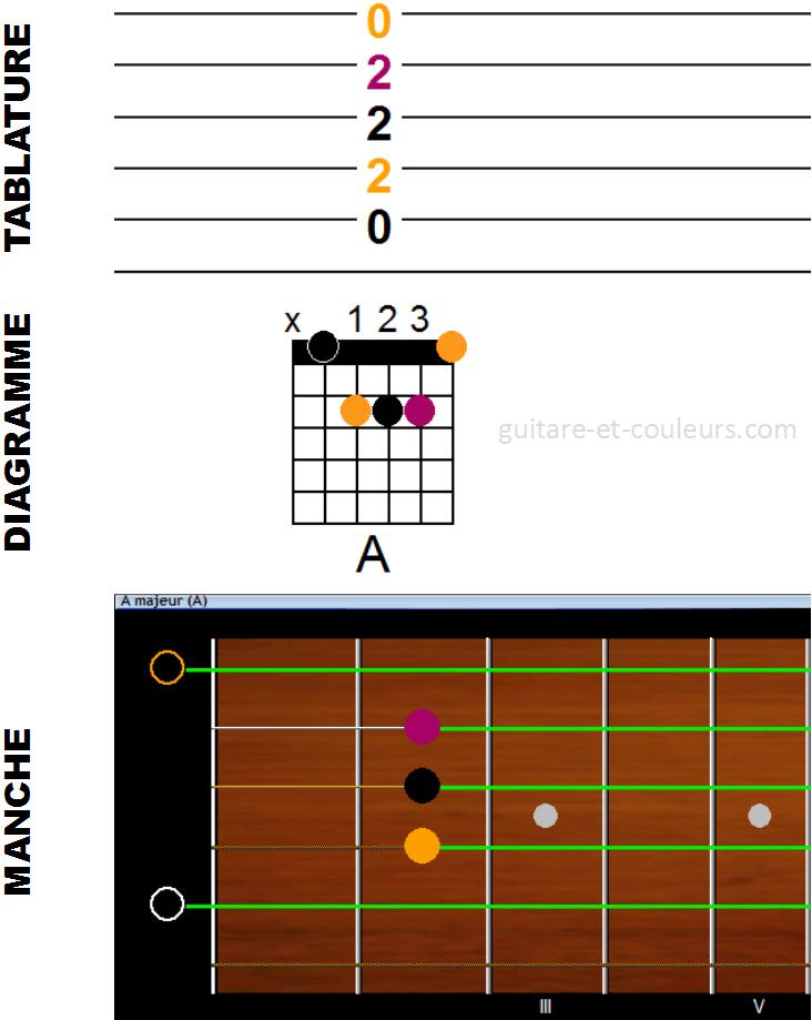 3 représentations très visuelles des accords de guitare