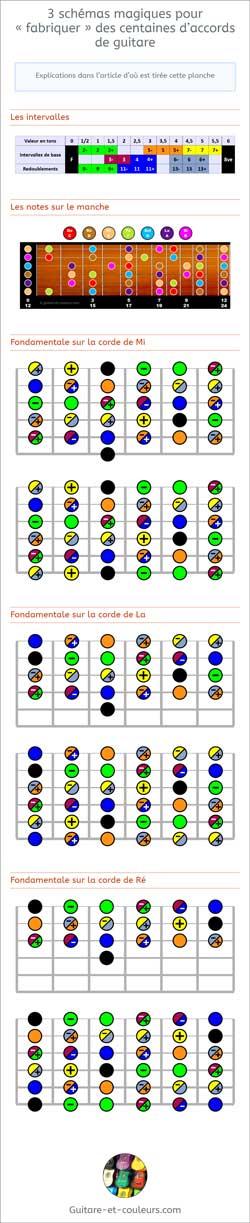 3 schémas magiques pour fabriquer des centaines d'accords de guitare