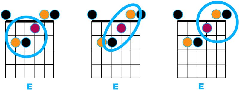 3 triades tirées de E majeur