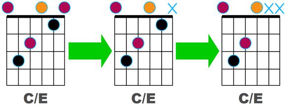 Trois variantes de C/E incluant la basse