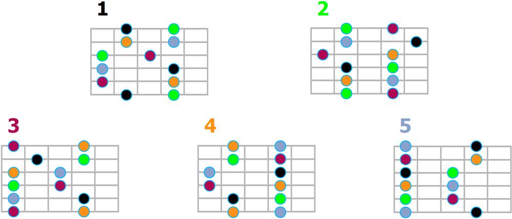 Les 5 motifs de la gamme pentatonique majeure