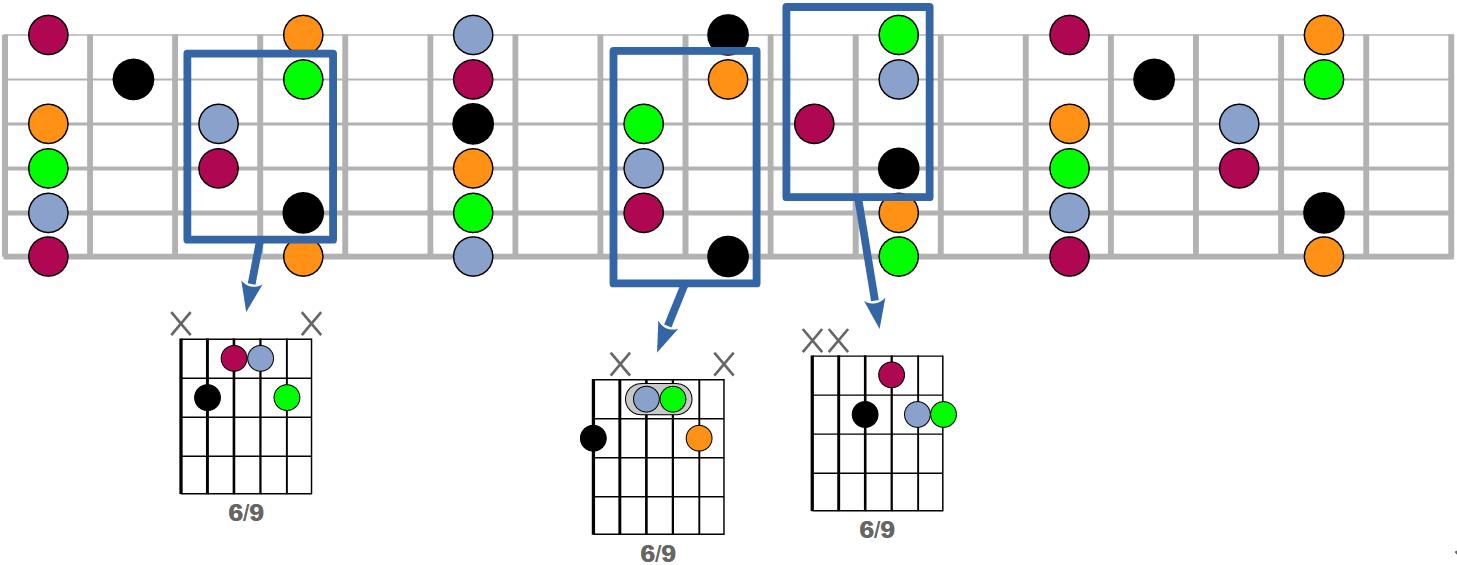 Tous les accords 6/9 possibles à la guitare