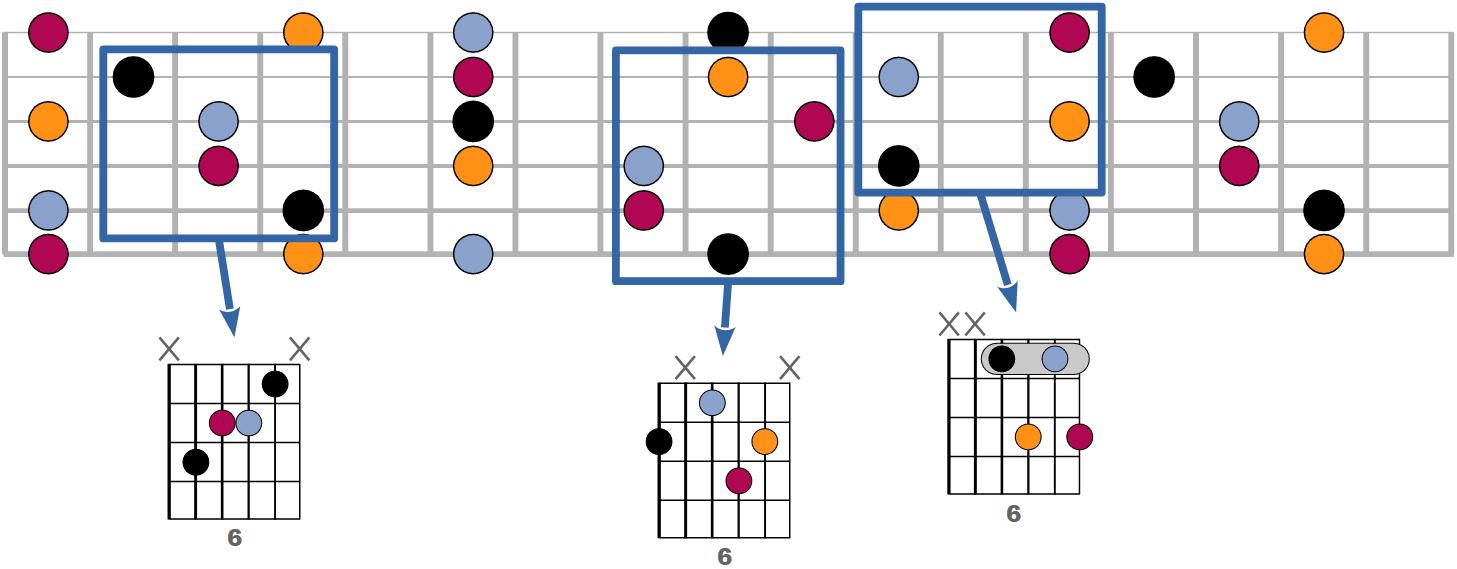 Tous les accords 6 possibles à la guitare
