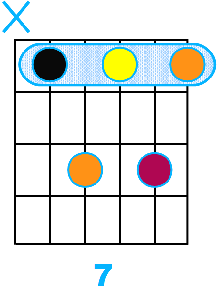 Forme d'accord septième avec fondamentale sur la corde de La (forme de A)