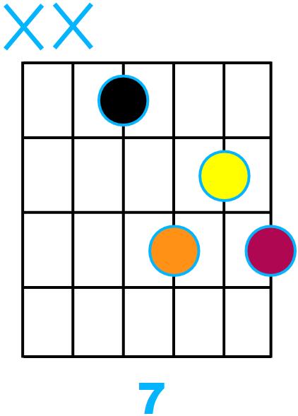 Forme d'accord septième avec fondamentale sur la corde de Ré (forme de D)