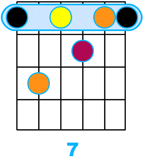 Forme d'accord septième avec fondamentale sur la corde de Mi (forme de E)