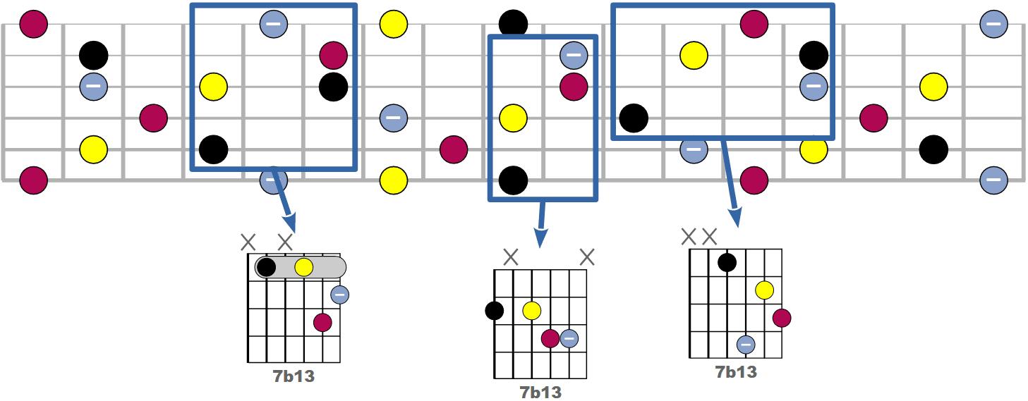 Tous les accords 7b13 possibles à la guitare