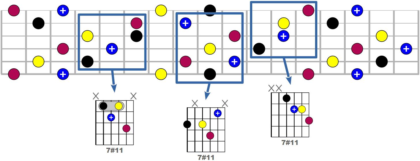 Tous les accords 7#11 possibles à la guitare