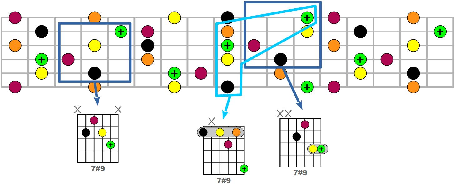 Tous les accords 7#9 possibles à la guitare