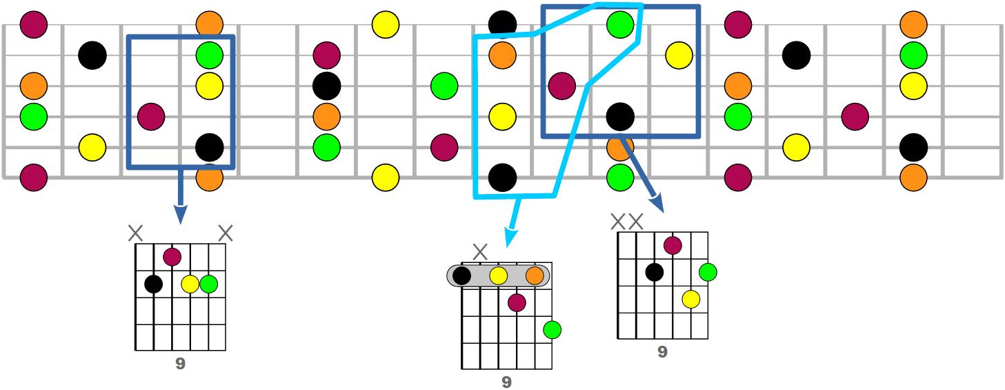 Tous les accords 9 possibles à la guitare