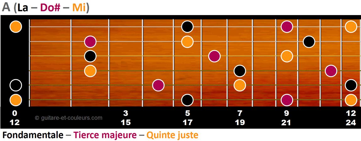 Toutes les formes possibles de A majeur sur un manche de guitare