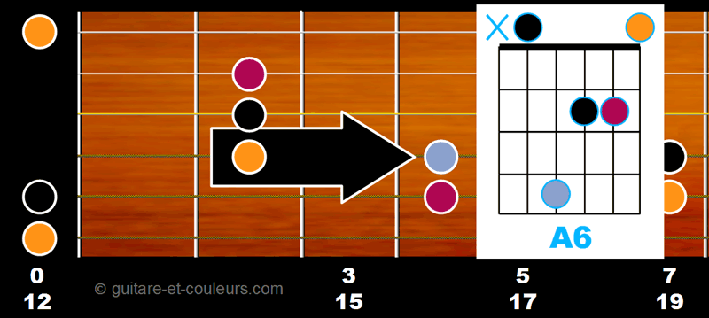 Accord A6 ouvert sur manche guitare