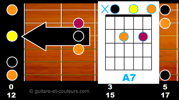 Accord A7 ouvert sur manche guitare