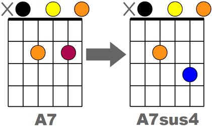 Comparaison A7 et A7sus4