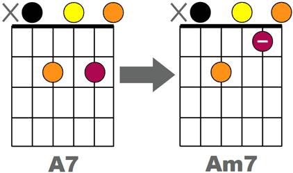 Comparaison A7 et Am7