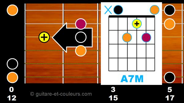 AM7 ouvert sur manche guitare