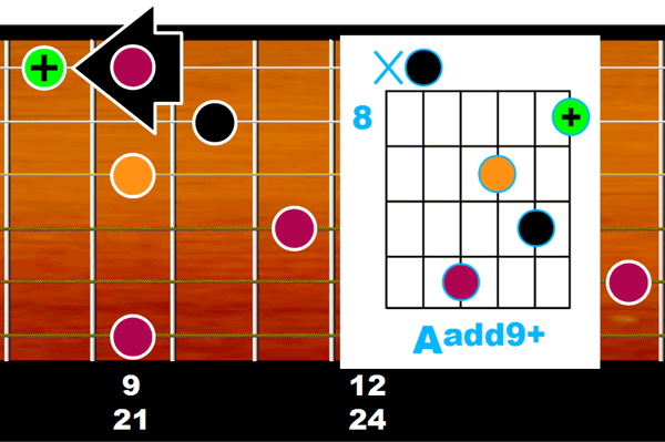 Accords Aadd9+ ouvert sur manche guitare