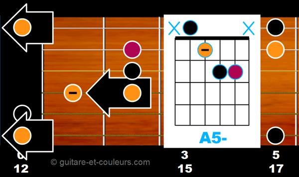 Ab5 ouvert sur manche guitare