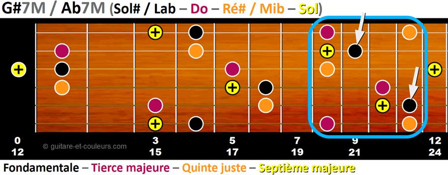 Toutes les notes de l'accord AbM7 sur un manche de guitare