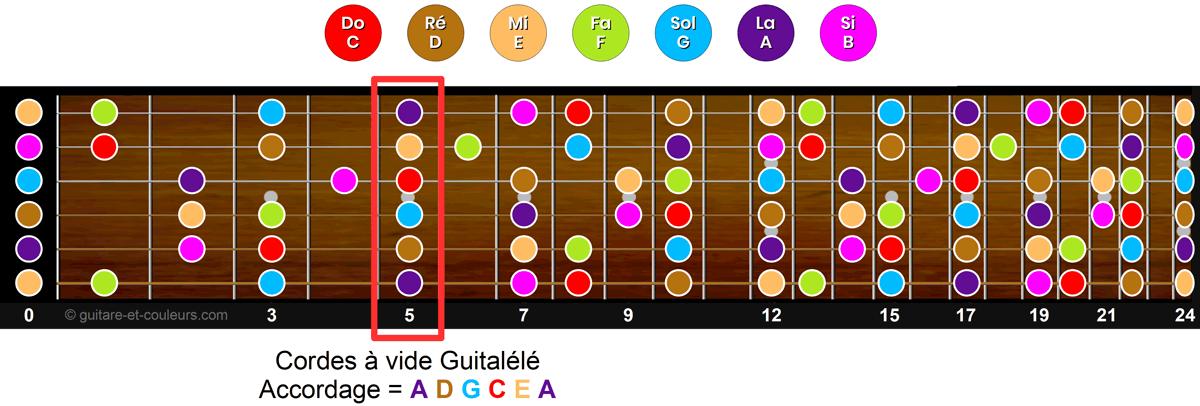 Accordage d'une guitalélé: équivalent à une guitare standard ayant un capodastre en case 5
