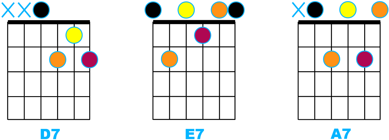 Accords septièmes D7, E7 et A7