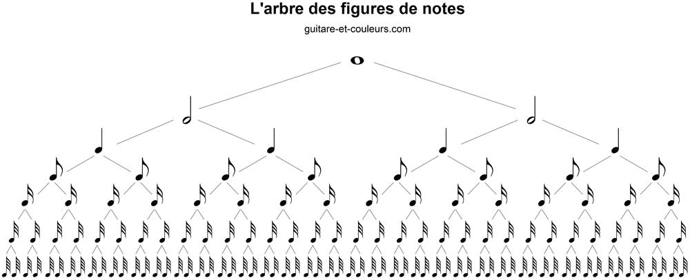 Arbre des Figures de Notes