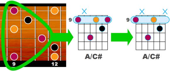 A/C# - Exemple avec la basse